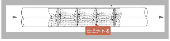 管链输送机与埋刮板链式输送机的区别插图