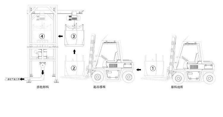 吨袋拆包机插图(1)